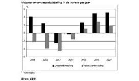 Horeca realiseert omzetgroei van 5 procent