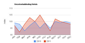 Omzetcijfersarchief hotels 2011