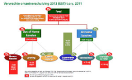 Beleidsmonitor: Consument zoekt lage prijzen