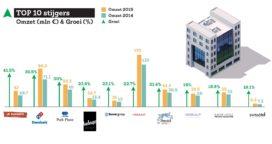 Grootste stijgers en dalers Top 100 Grootste Bedrijven en Merken