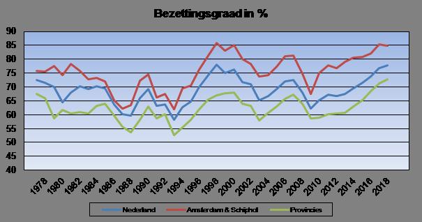 bezettingsgraad en kamerprijzen van hotels