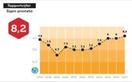 Rapportcijfers in Horeca Top 100 2018 hoogste ooit