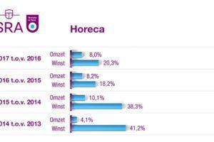 Horeca laat sterke winstontwikkeling zien