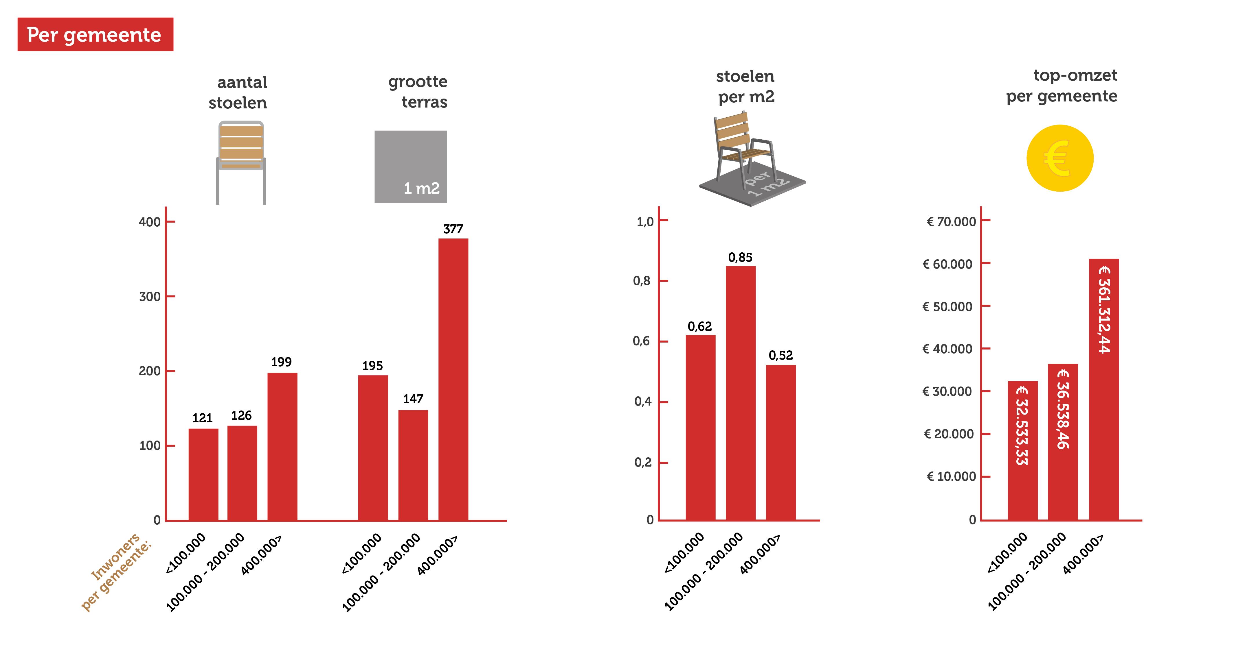 terrascheck, stoelen per m2 en omzet