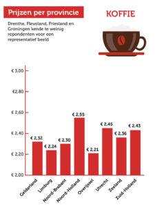 terrascheck prijs koffie per provincie