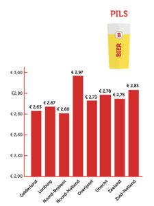 terrascheck, prijs pils per provincie
