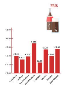 terrascheck prijs fris per provincie