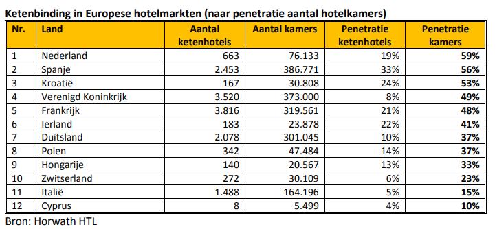 hotelketens
