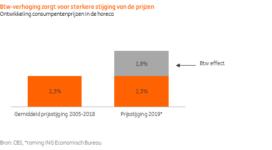 ING: Groei horeca beperkt door btw-verhoging en tekort aan personeel