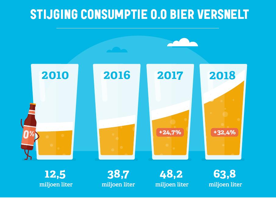cijfers bierconsumptie